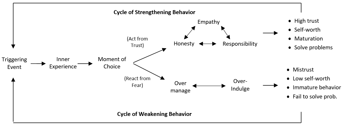 Cycle of strengthening Behavior