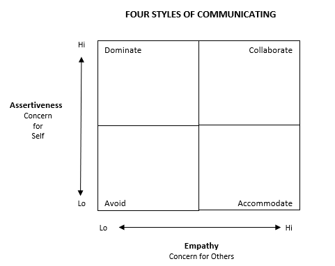 Four styles of communicating