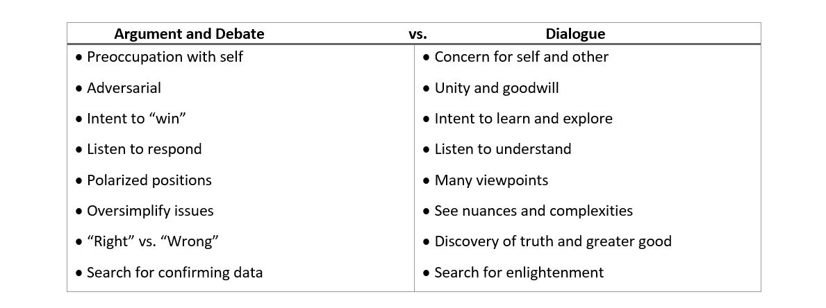 chart showing differences between argument and debate