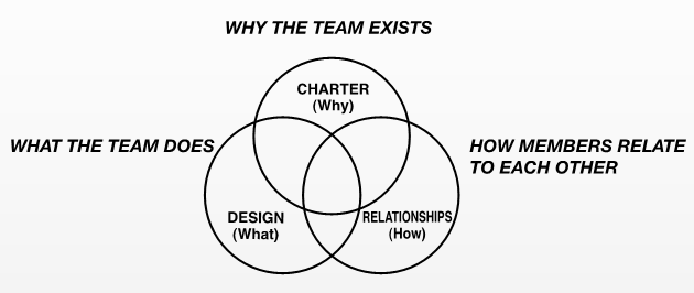 The three elements of the team model-charter, design, relationships